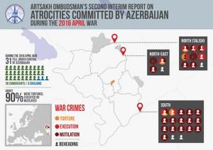 Ombudsman-Azerbaidjan