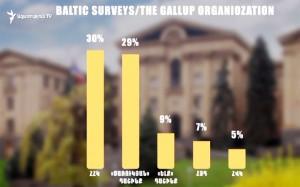 encuesta-Gallup-1