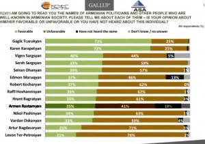 encuesta-Gallup